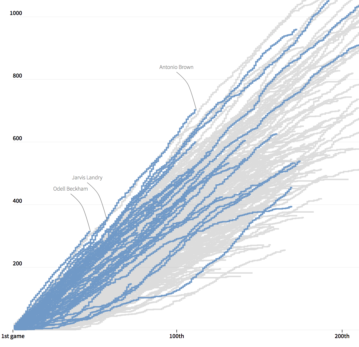 Charting the Careers of the NFL's Great Pass Catchers | The